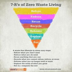 Rs of Zero Waste