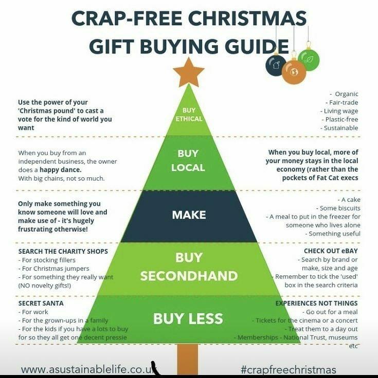 asustainablelife.co.uk gift buying guide